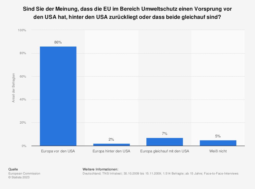 Statistik: Sind Sie der Meinung, dass die EU im Bereich Umweltschutz einen Vorsprung vor den USA hat, hinter den USA zurückliegt oder dass beide gleichauf sind? | Statista