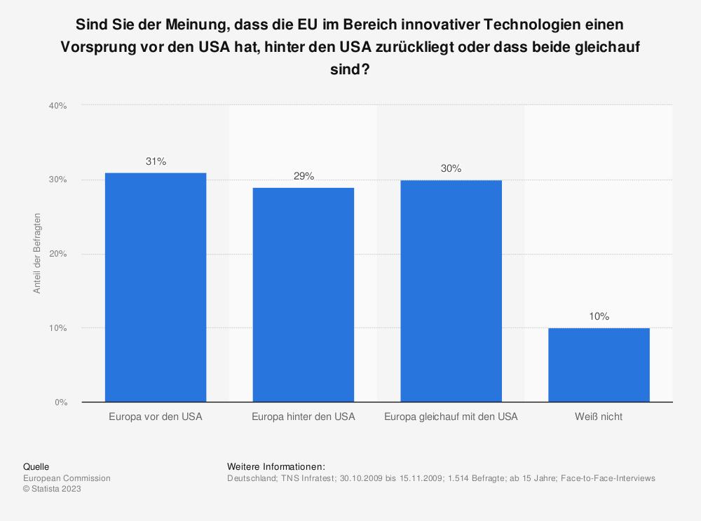 Statistik: Sind Sie der Meinung, dass die EU im Bereich innovativer Technologien einen Vorsprung vor den USA hat, hinter den USA zurückliegt oder dass beide gleichauf sind? | Statista