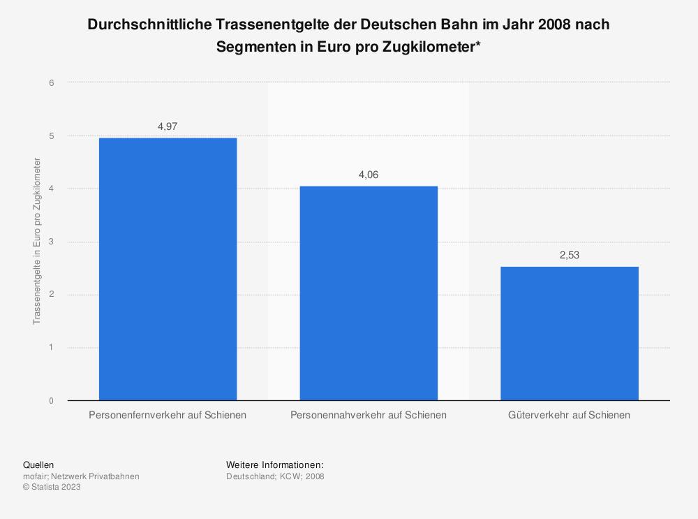 Statistik: Durchschnittliche Trassenentgelte der Deutschen Bahn im Jahr 2008 nach Segmenten in Euro pro Zugkilometer* | Statista