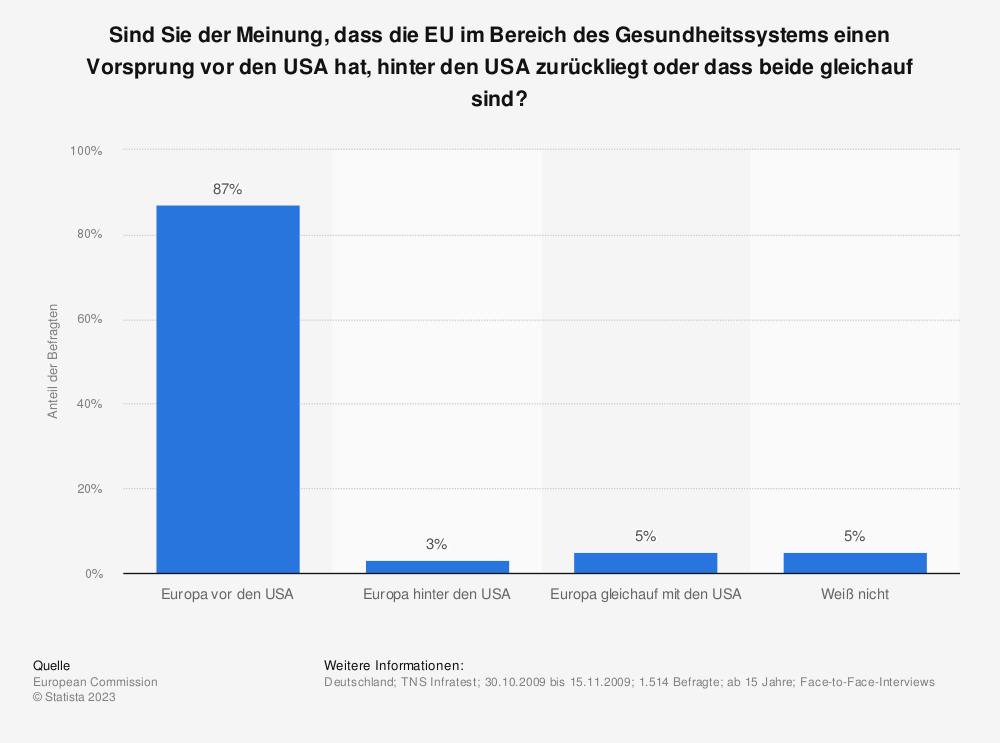 Statistik: Sind Sie der Meinung, dass die EU im Bereich des Gesundheitssystems einen Vorsprung vor den USA hat, hinter den USA zurückliegt oder dass beide gleichauf sind? | Statista