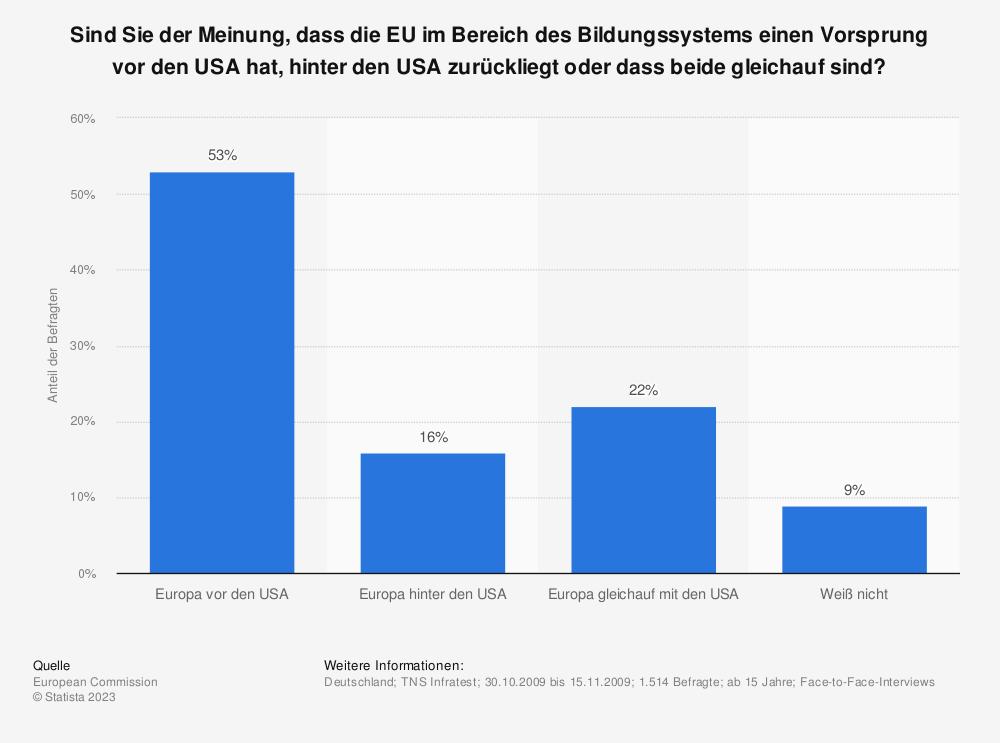 Statistik: Sind Sie der Meinung, dass die EU im Bereich des Bildungssystems einen Vorsprung vor den USA hat, hinter den USA zurückliegt oder dass beide gleichauf sind? | Statista