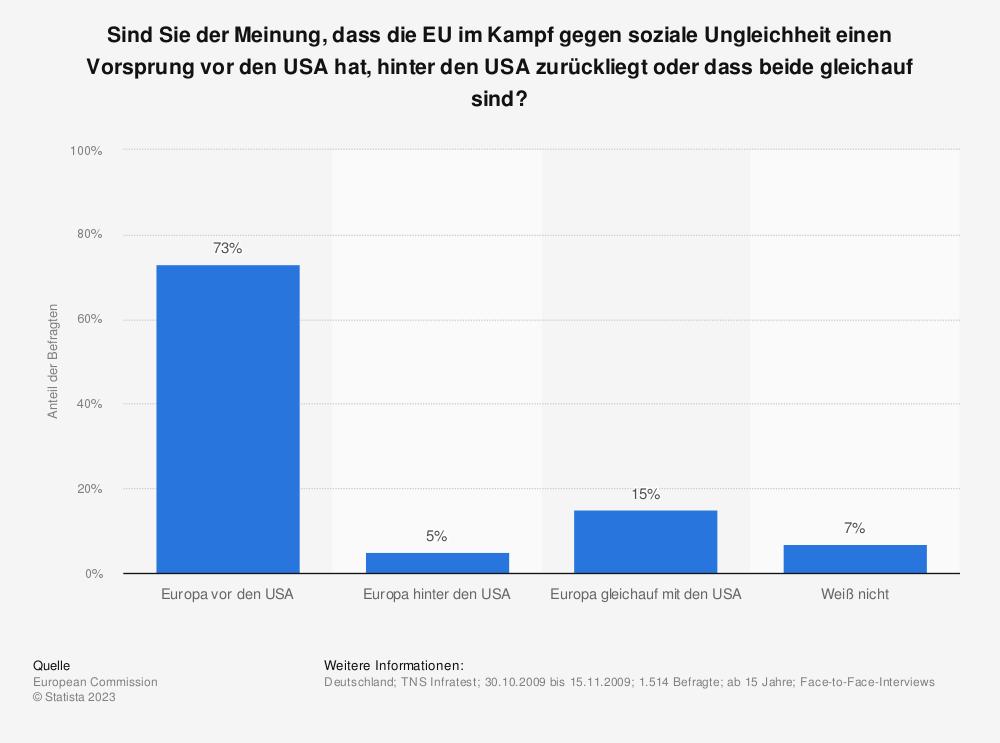 Statistik: Sind Sie der Meinung, dass die EU im Kampf gegen soziale Ungleichheit einen Vorsprung vor den USA hat, hinter den USA zurückliegt oder dass beide gleichauf sind? | Statista
