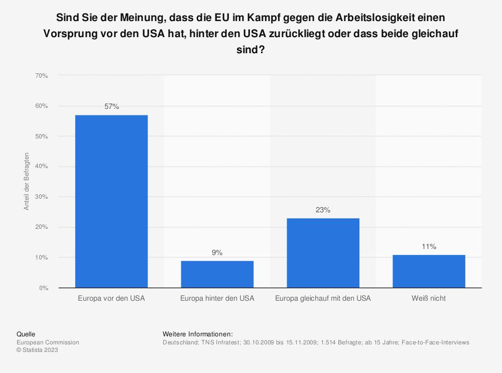 Statistik: Sind Sie der Meinung, dass die EU im Kampf gegen die Arbeitslosigkeit einen Vorsprung vor den USA hat, hinter den USA zurückliegt oder dass beide gleichauf sind? | Statista