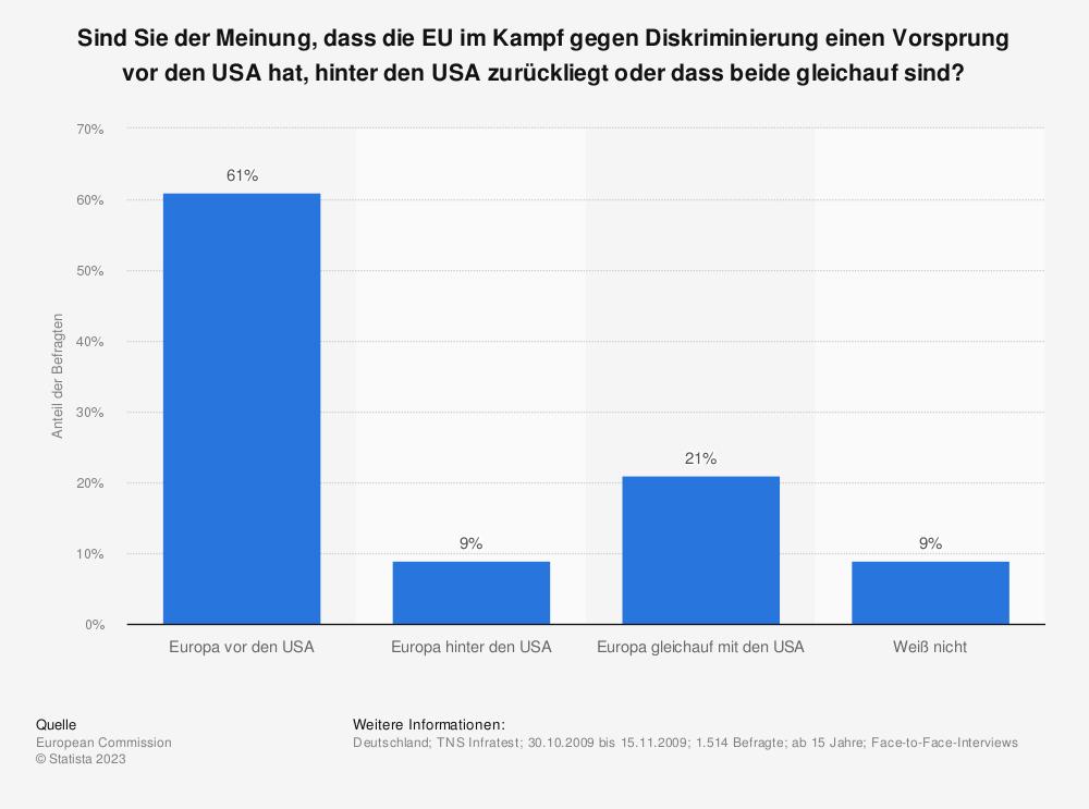 Statistik: Sind Sie der Meinung, dass die EU im Kampf gegen Diskriminierung einen Vorsprung vor den USA hat, hinter den USA zurückliegt oder dass beide gleichauf sind? | Statista