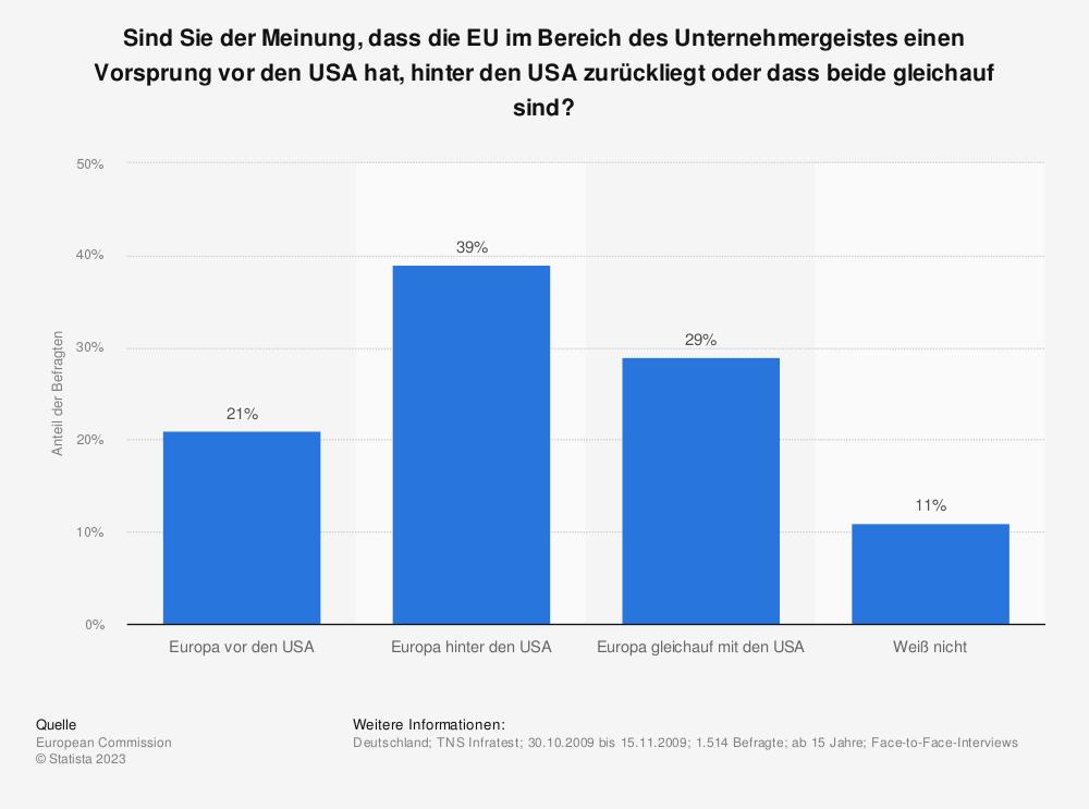 Statistik: Sind Sie der Meinung, dass die EU im Bereich des Unternehmergeistes einen Vorsprung vor den USA hat, hinter den USA zurückliegt oder dass beide gleichauf sind? | Statista