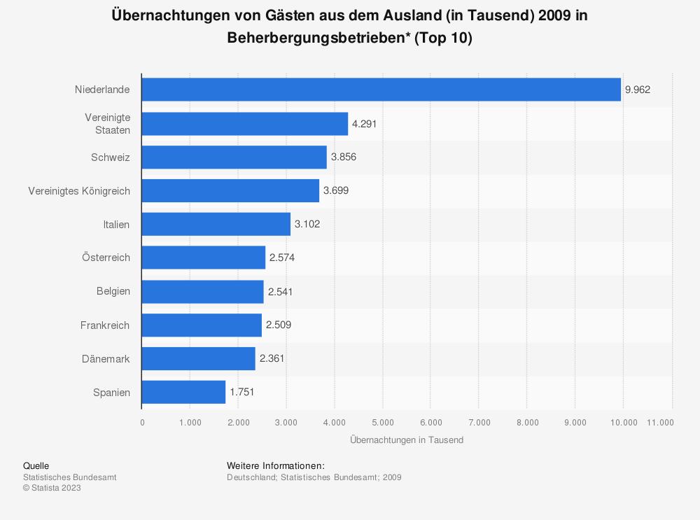 Statistik: Übernachtungen von Gästen aus dem Ausland (in Tausend) 2009 in Beherbergungsbetrieben* (Top 10) | Statista