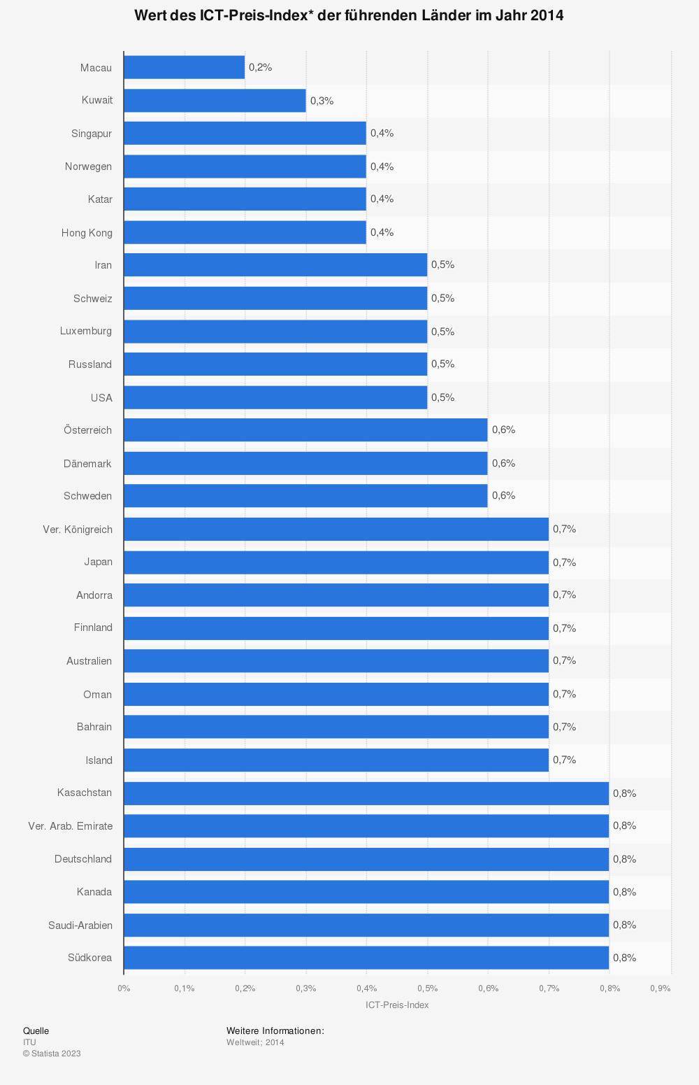 Statistik: Wert des ICT-Preis-Index* der führenden Länder im Jahr 2014 | Statista