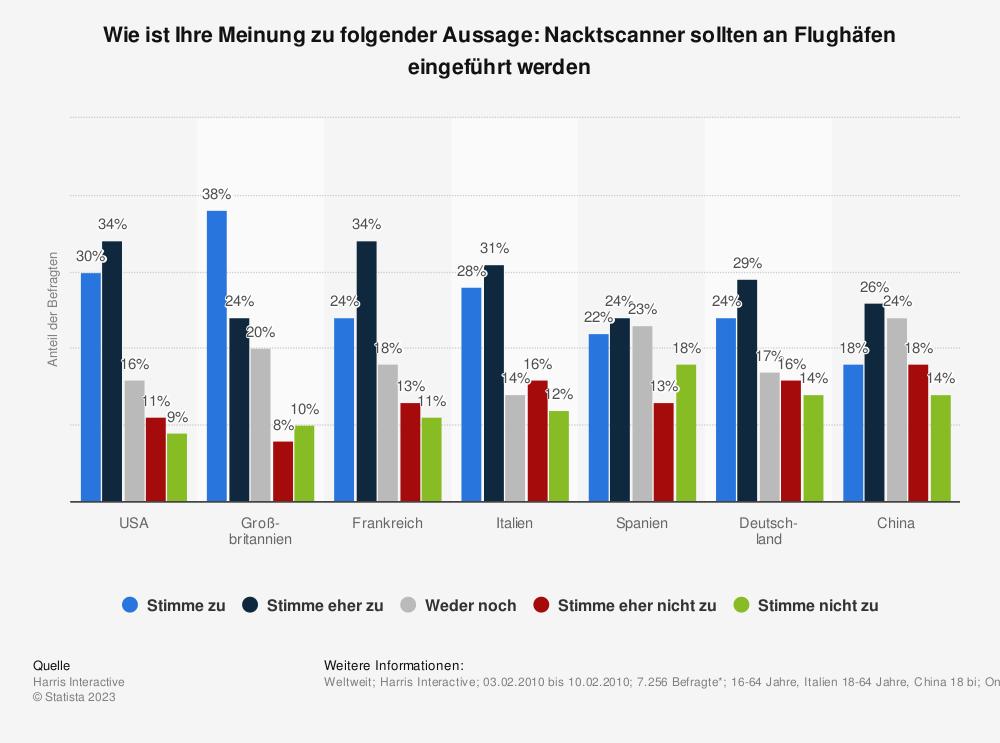 Statistik: Wie ist Ihre Meinung zu folgender Aussage: Nacktscanner sollten an Flughäfen eingeführt werden | Statista