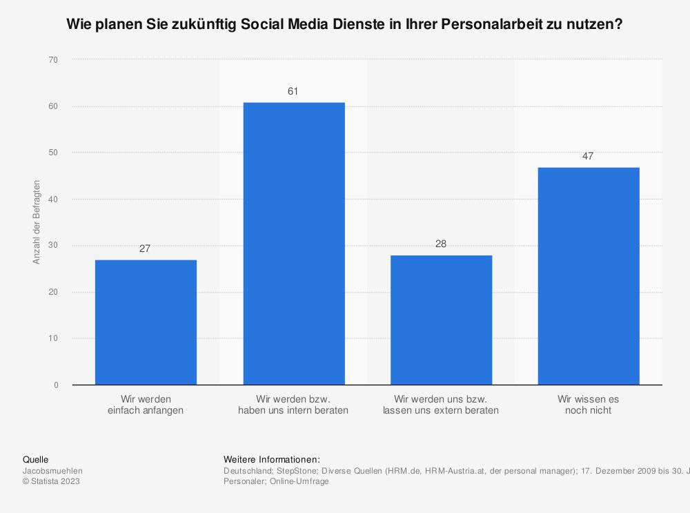 Statistik: Wie planen Sie zukünftig Social Media Dienste in Ihrer Personalarbeit zu nutzen? | Statista