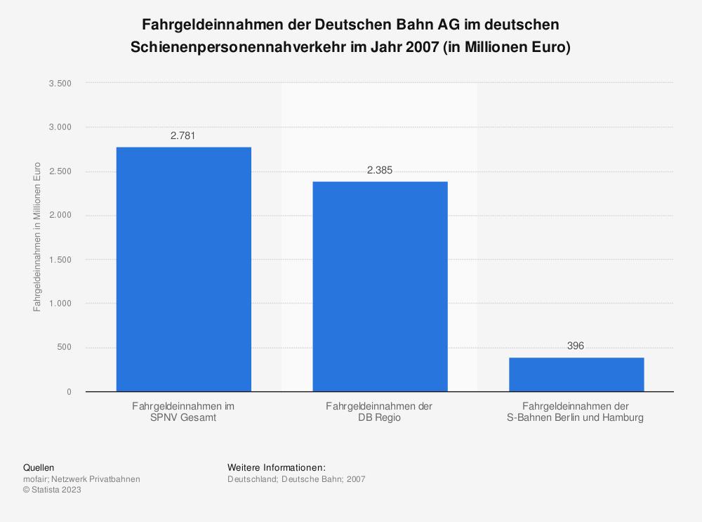 Statistik: Fahrgeldeinnahmen der Deutschen Bahn AG im deutschen Schienenpersonennahverkehr im Jahr 2007 (in Millionen Euro) | Statista