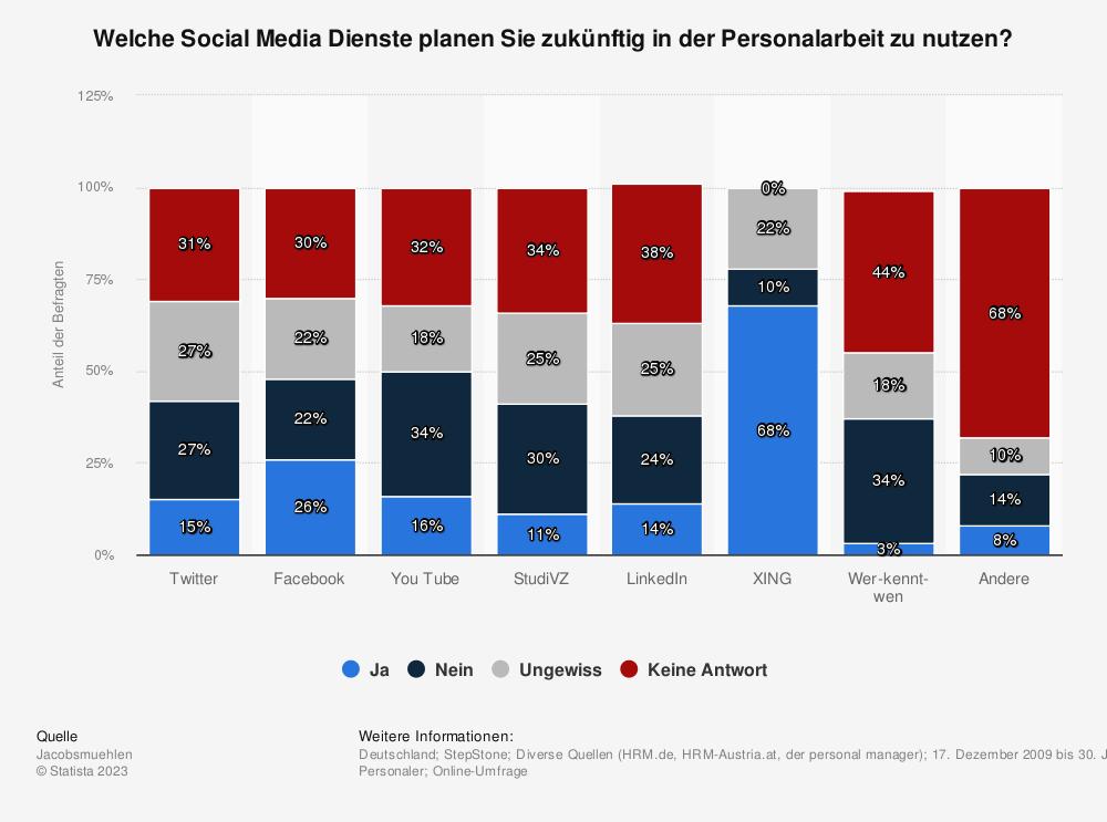 Statistik: Welche Social Media Dienste planen Sie zukünftig in der Personalarbeit zu nutzen? | Statista