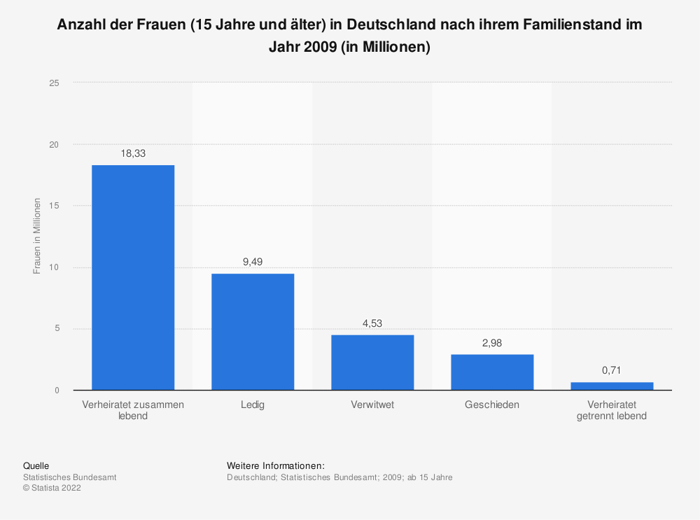 Single frauen in deutschland statistik
