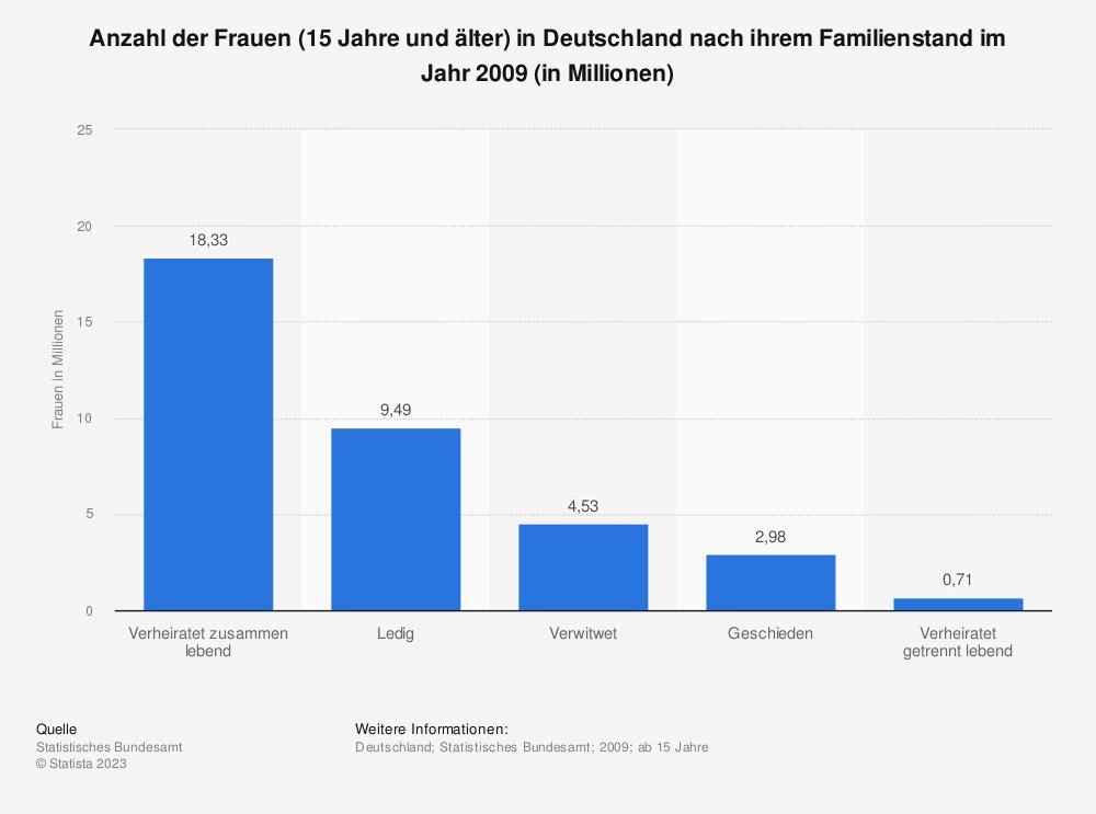 Statistik: Anzahl der Frauen (15 Jahre und älter) in Deutschland nach ihrem Familienstand im Jahr 2009 (in Millionen) | Statista