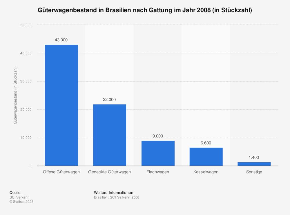 Statistik: Güterwagenbestand in Brasilien nach Gattung im Jahr 2008 (in Stückzahl) | Statista