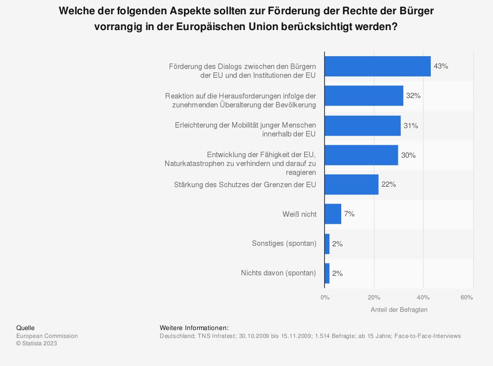 Statistik: Welche der folgenden Aspekte sollten zur Förderung der Rechte der Bürger vorrangig in der Europäischen Union berücksichtigt werden? | Statista