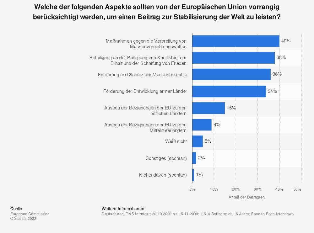 Statistik: Welche der folgenden Aspekte sollten von der Europäischen Union vorrangig berücksichtigt werden, um einen Beitrag zur Stabilisierung der Welt zu leisten? | Statista