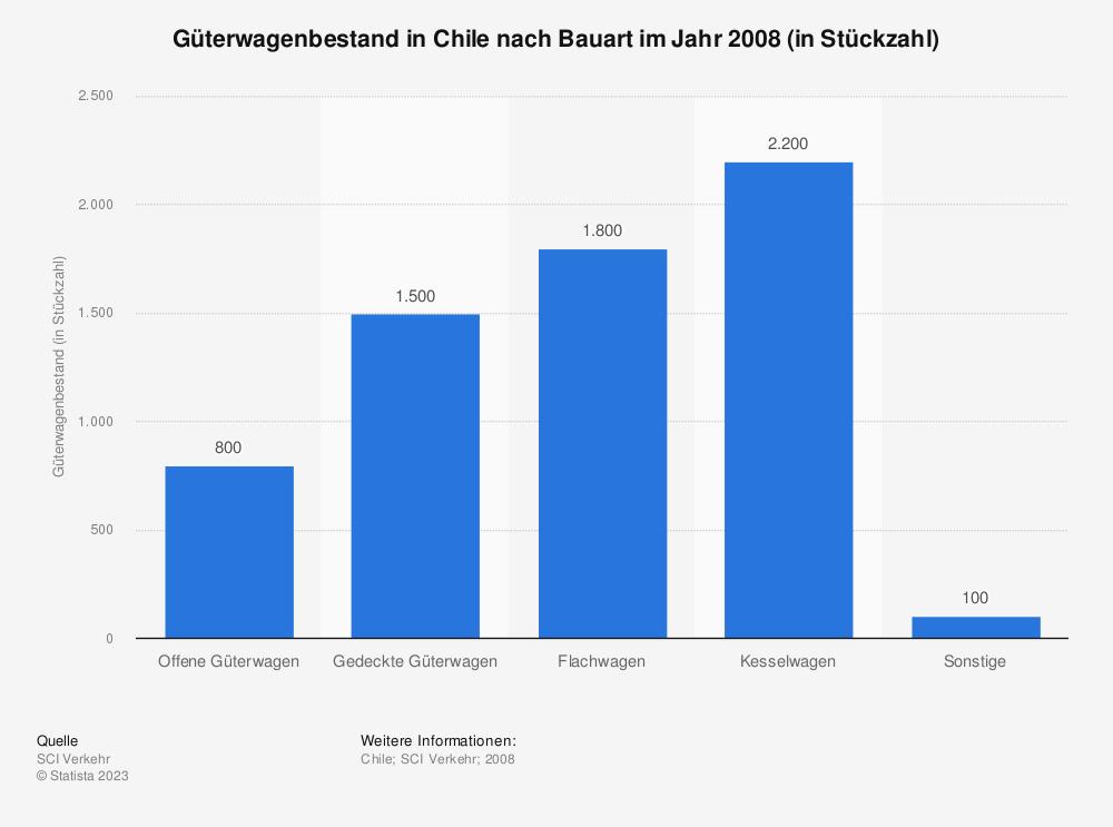 Statistik: Güterwagenbestand in Chile nach Bauart im Jahr 2008 (in Stückzahl) | Statista