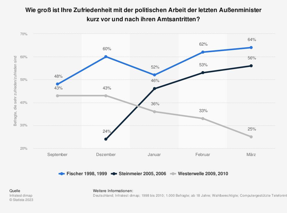 Statistik: Wie groß ist Ihre Zufriedenheit mit der politischen Arbeit der letzten Außenminister kurz vor und nach ihren Amtsantritten? | Statista