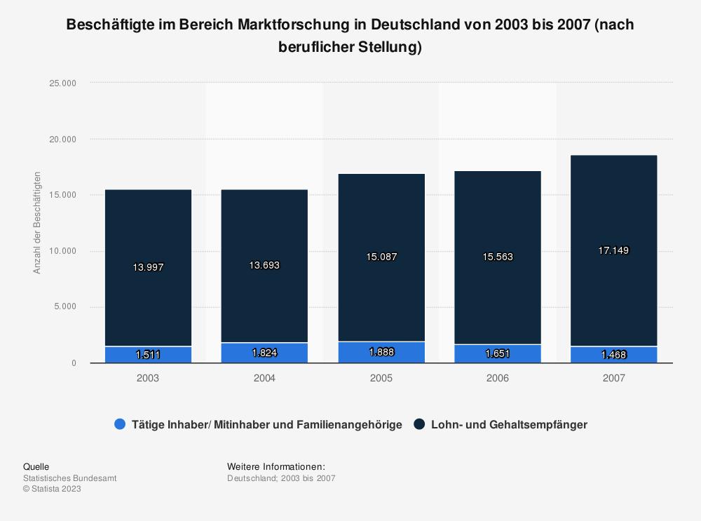 Statistik: Beschäftigte im Bereich Marktforschung in Deutschland von 2003 bis 2007 (nach beruflicher Stellung)  | Statista