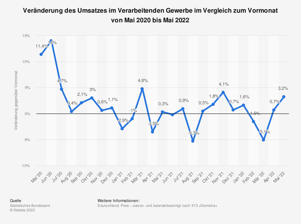 Statistik: Veränderung des Umsatzes im Verarbeitenden Gewerbe im Vergleich zum Vormonat von Juni 2019 bis Juni 2020 | Statista