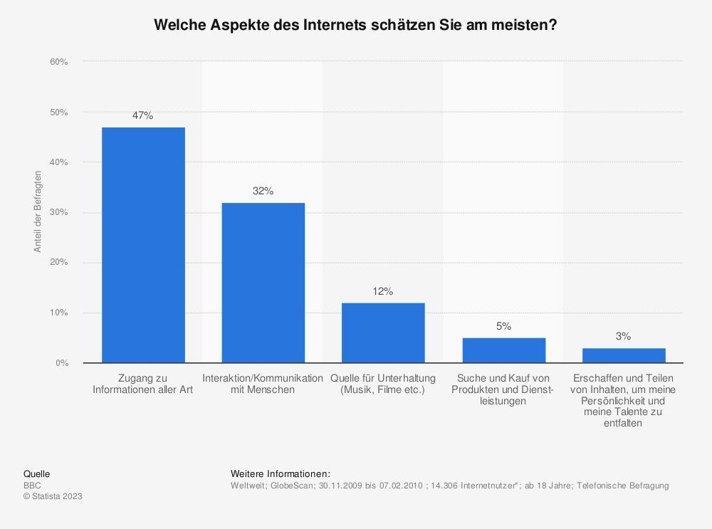 Statistik: Welche Aspekte des Internets schätzen Sie am meisten? | Statista