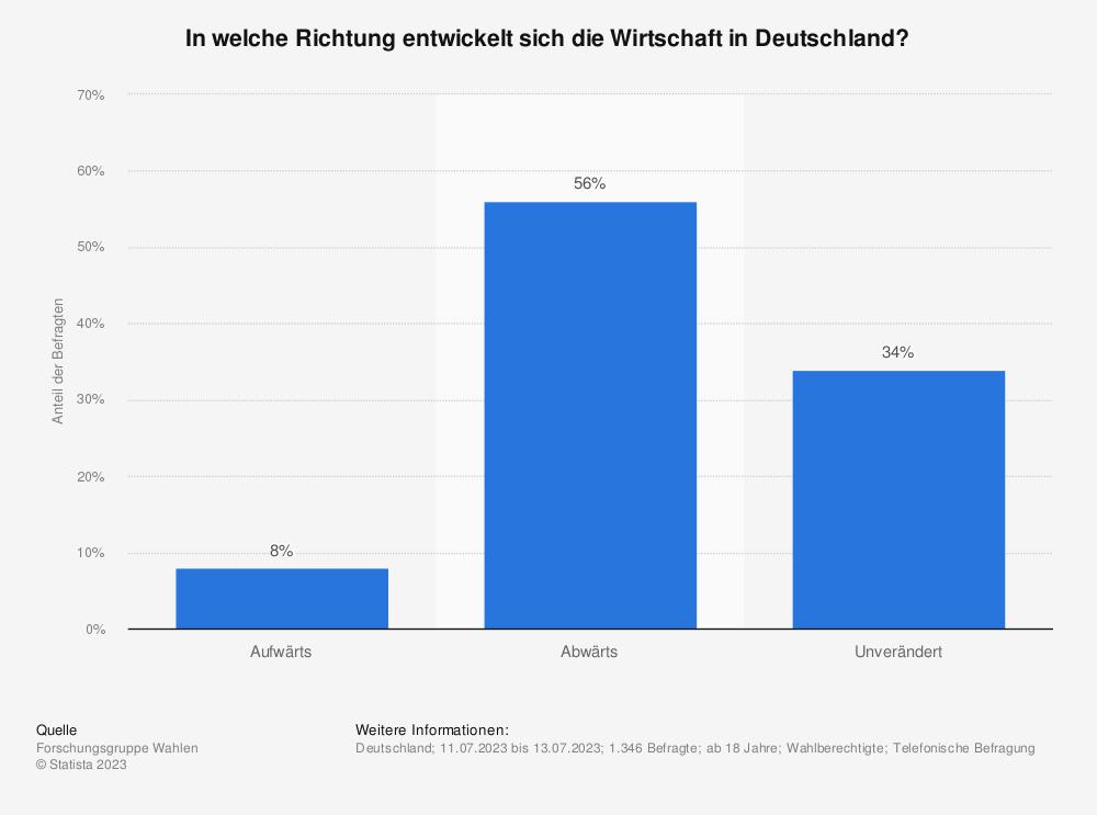 Statistik: In welche Richtung entwickelt sich die Wirtschaft in Deutschland? | Statista