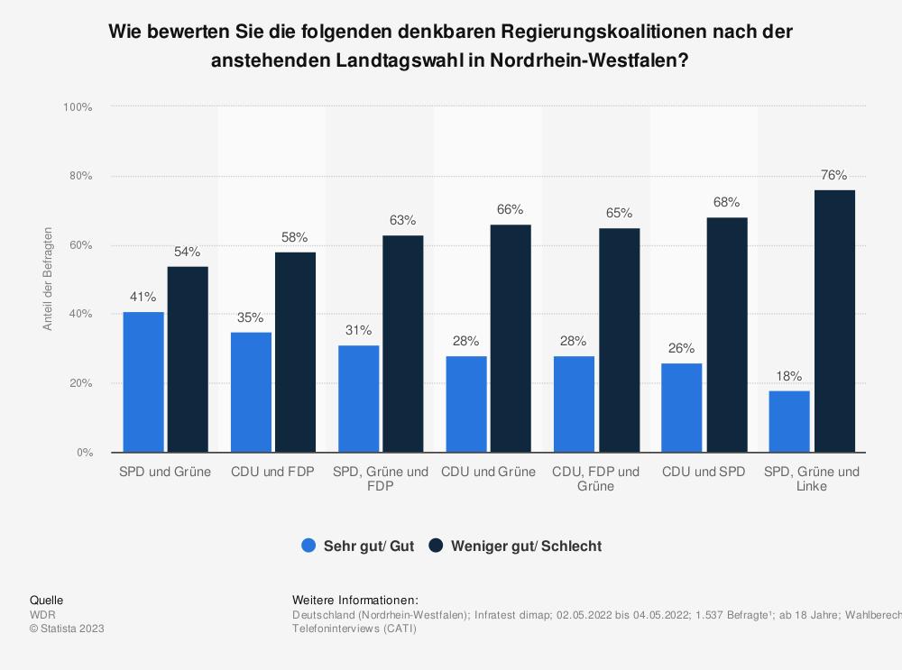Statistik: Wie bewerten sie die möglichen Koalitionen nach der Landtagswahl in Nordrhein-Westfalen im Mai 2012? | Statista