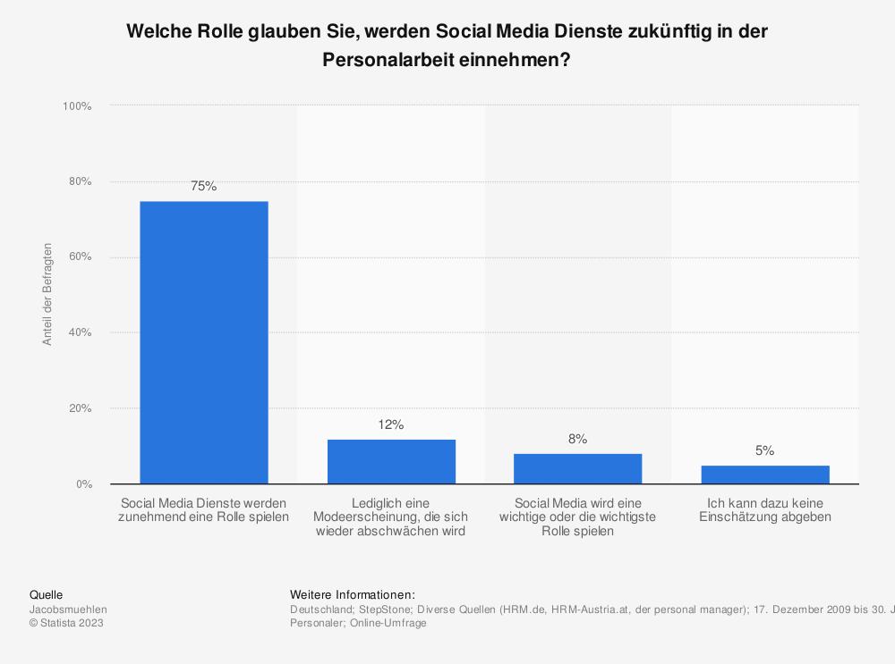 Statistik: Welche Rolle glauben Sie, werden Social Media Dienste zukünftig in der Personalarbeit einnehmen? | Statista