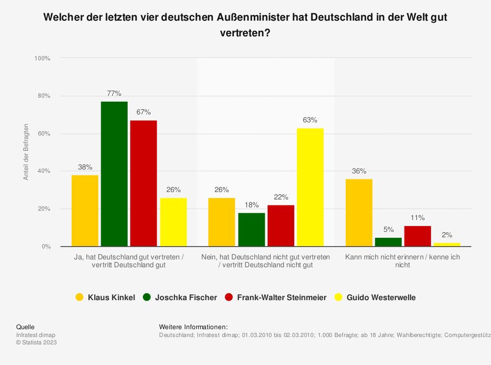 Statistik: Welcher der letzten vier deutschen Außenminister hat Deutschland in der Welt gut vertreten? | Statista