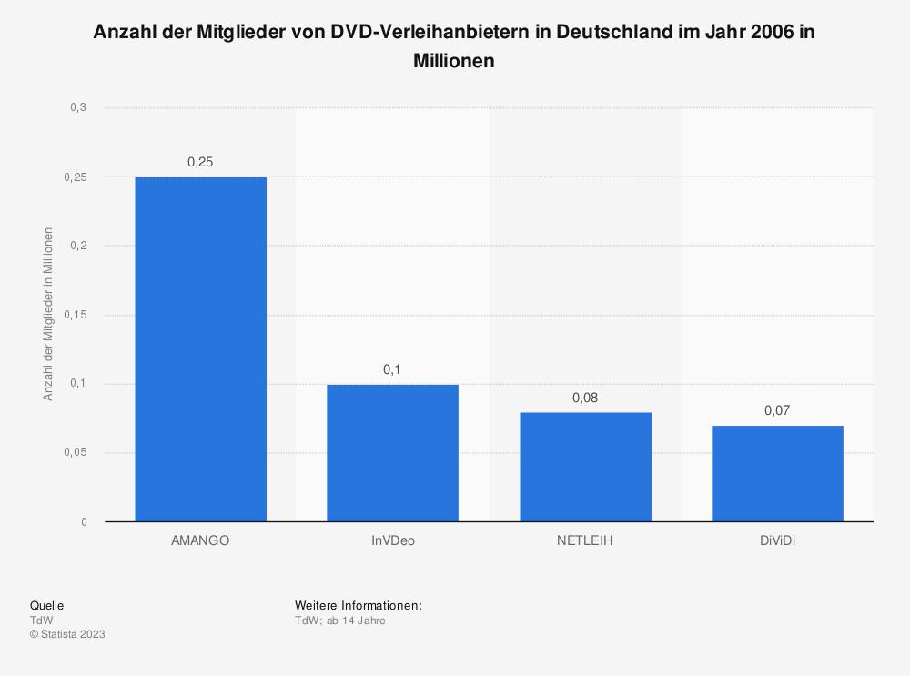 Statistik: Anzahl der Mitglieder von DVD-Verleihanbietern in Deutschland im Jahr 2006 in Millionen | Statista