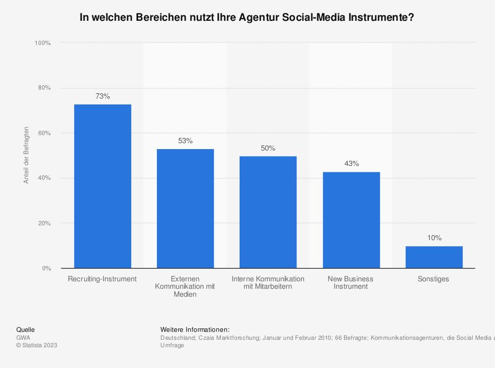 Statistik: In welchen Bereichen nutzt Ihre Agentur Social-Media Instrumente? | Statista