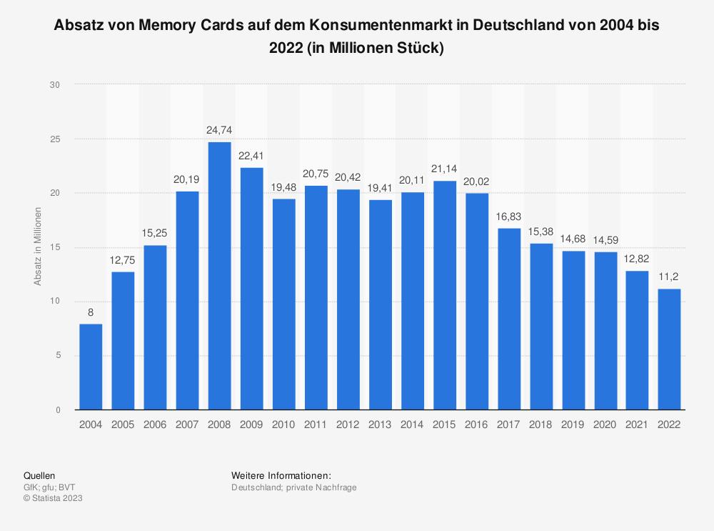 Statistik: Absatz von Memory Cards auf dem Konsumentenmarkt in Deutschland von 2004 bis 2018 (in Millionen Stück) | Statista