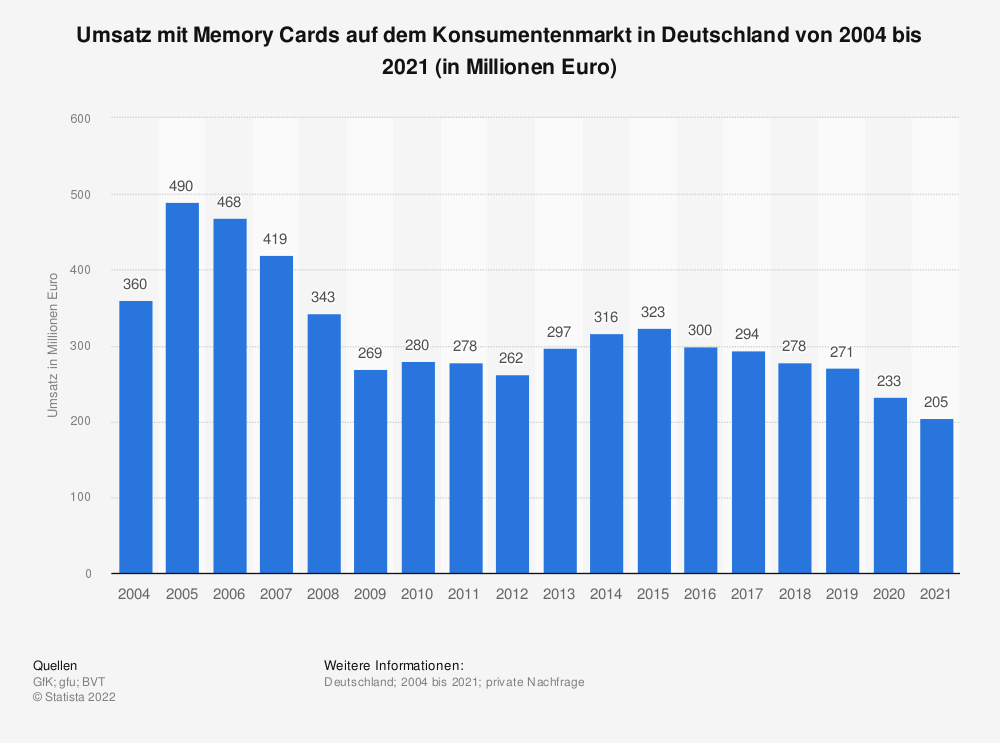 Statistik: Umsatz mit Memory Cards auf dem Konsumentenmarkt in Deutschland von 2004 bis 2018 (in Millionen Euro) | Statista