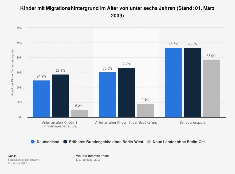 Statistik: Kinder mit Migrationshintergrund im Alter von unter sechs Jahren (Stand: 01. März 2009) | Statista
