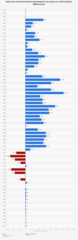 Statistik: Gewinn der Deutschen Bundesbank in den Jahren von 1999 bis 2018 (in Millionen Euro) | Statista