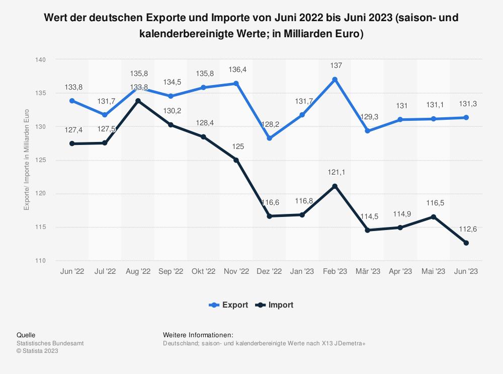 Statistik: Wert der deutschen Exporte und Importe von Juli 2013 bis Juli 2014 (Originalwert, in Milliarden Euro) | Statista