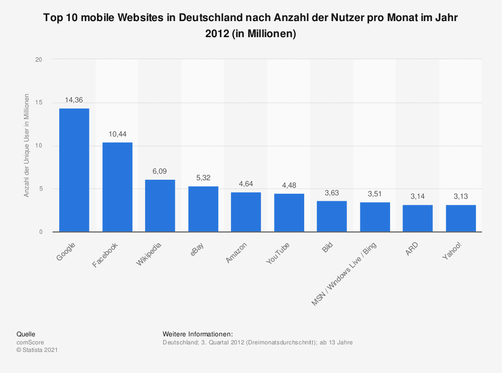 meist genutzte mobile websites in deutschland 2012 statistik. Black Bedroom Furniture Sets. Home Design Ideas