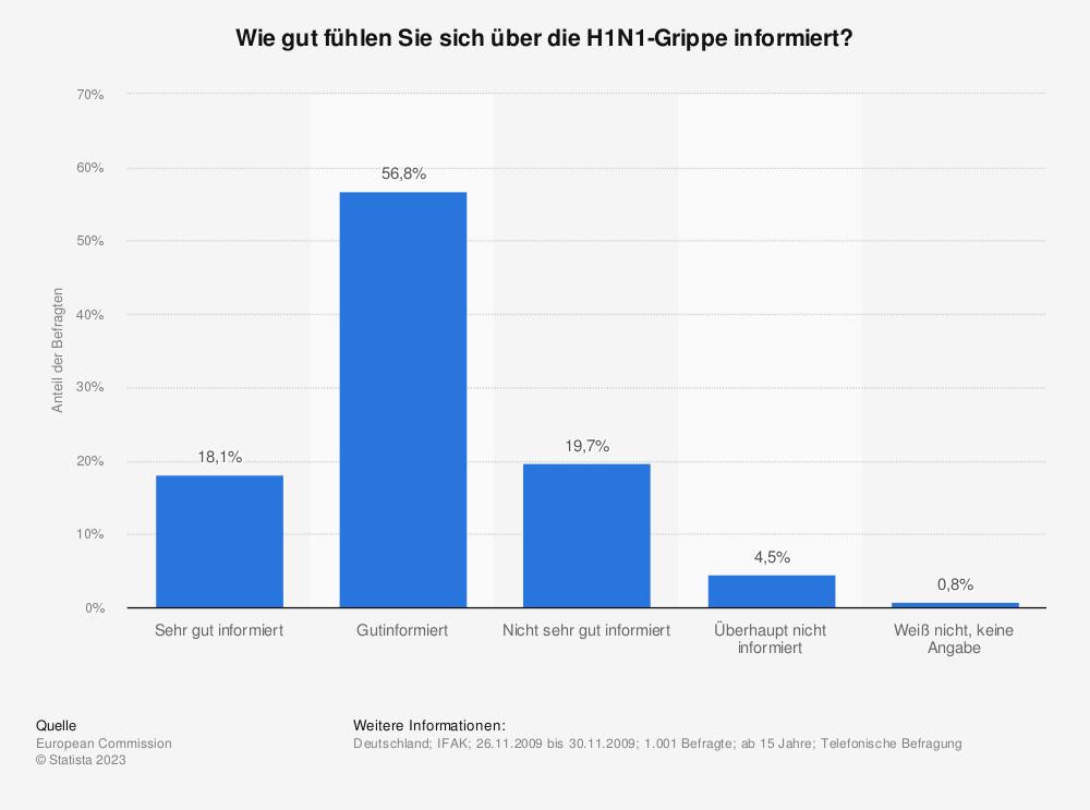 Statistik: Wie gut fühlen Sie sich über die H1N1-Grippe informiert? | Statista