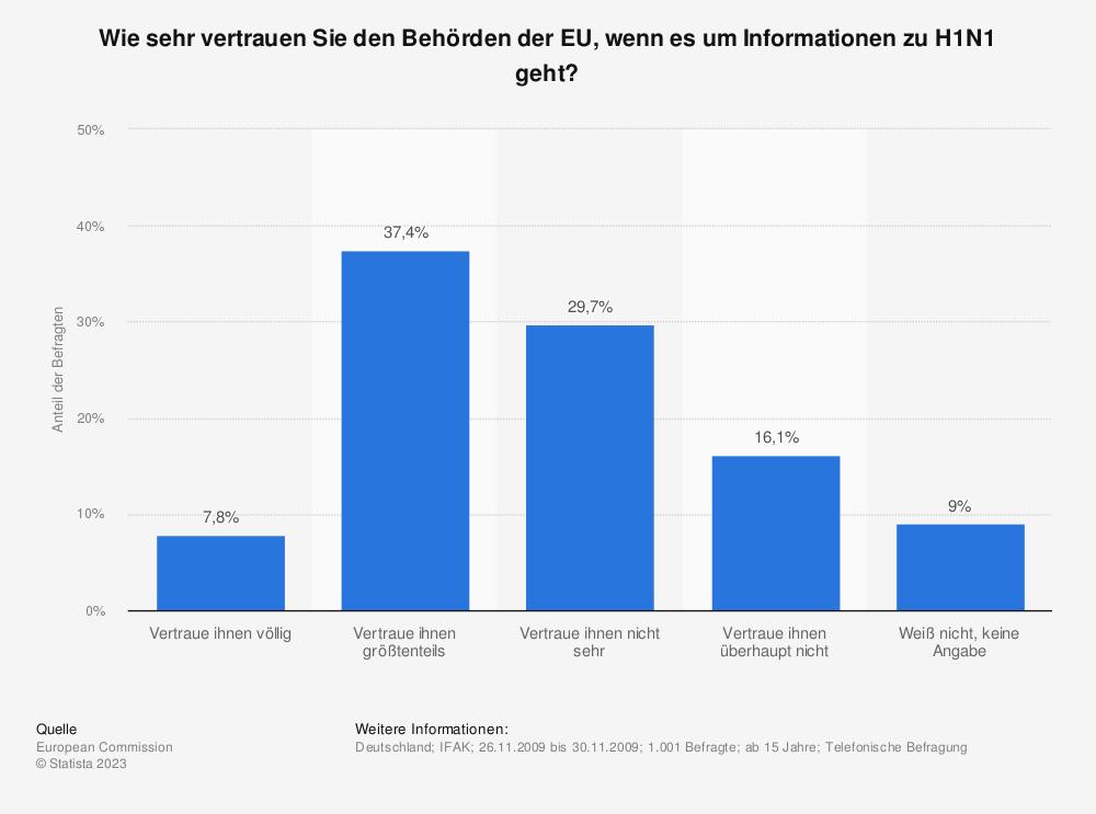 Statistik: Wie sehr vertrauen Sie den Behörden der EU, wenn es um Informationen zu H1N1 geht? | Statista