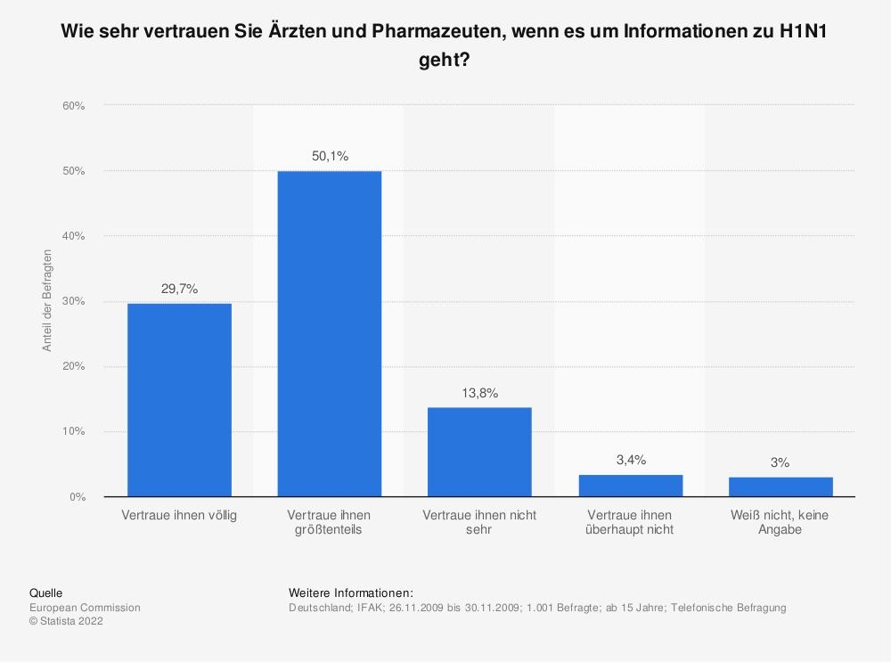 Statistik: Wie sehr vertrauen Sie Ärzten und Pharmazeuten, wenn es um Informationen zu H1N1 geht? | Statista