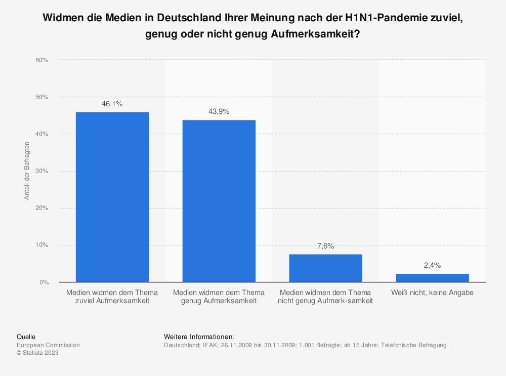 Statistik: Widmen die Medien in Deutschland Ihrer Meinung nach der H1N1-Pandemie zuviel, genug oder nicht genug Aufmerksamkeit? | Statista