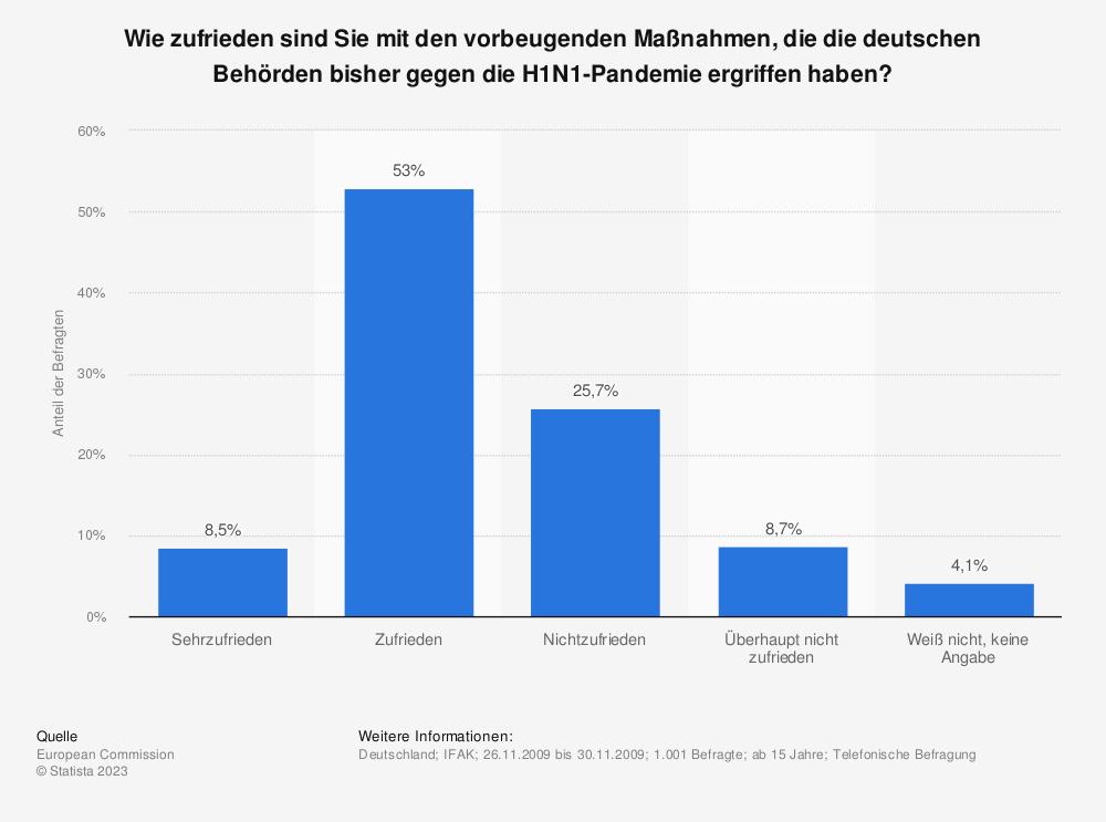 Statistik: Wie zufrieden sind Sie mit den vorbeugenden Maßnahmen, die die deutschen Behörden bisher gegen die H1N1-Pandemie ergriffen haben? | Statista