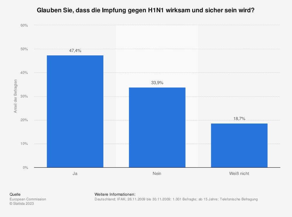 Statistik: Glauben Sie, dass die Impfung gegen H1N1 wirksam und sicher sein wird? | Statista