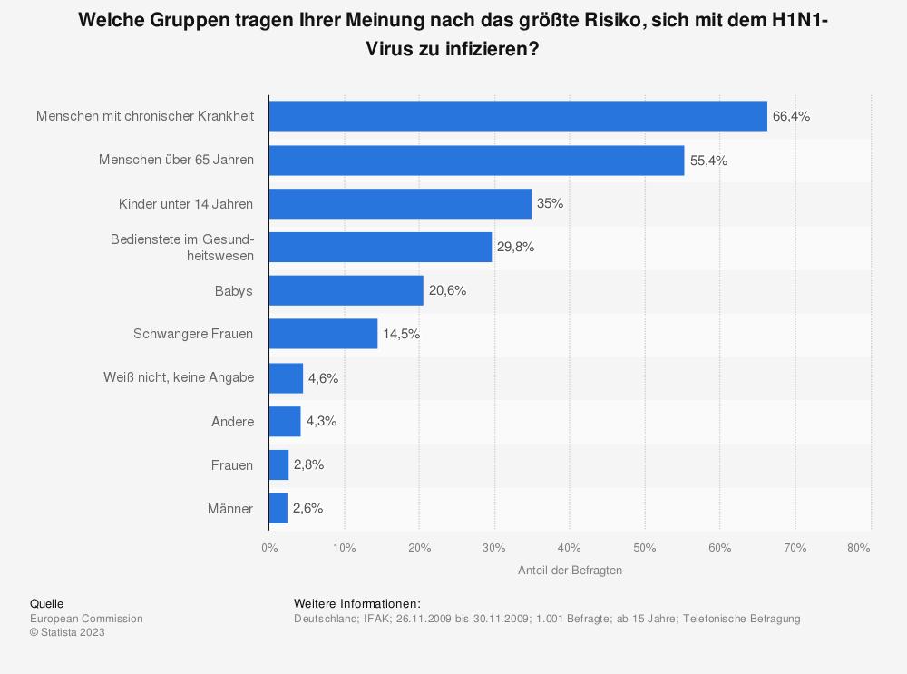Statistik: Welche Gruppen tragen Ihrer Meinung nach das größte Risiko, sich mit dem H1N1-Virus zu infizieren? | Statista