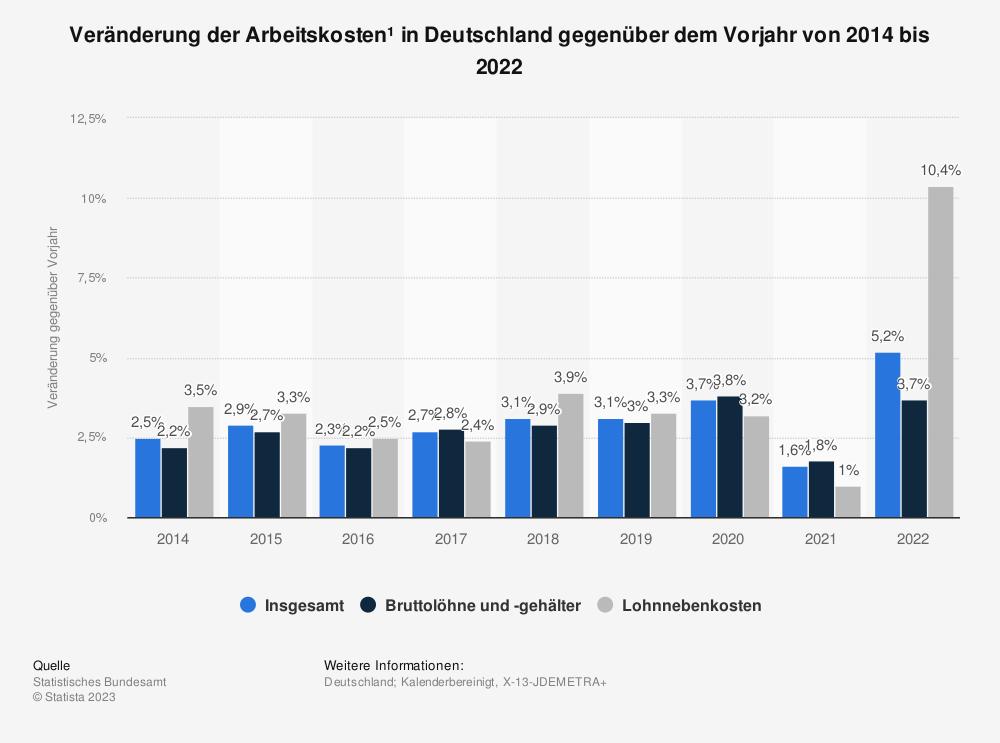 Statistik: Veränderung der Arbeitskosten* in Deutschland gegenüber dem Vorjahr von 2010 bis 2018 | Statista