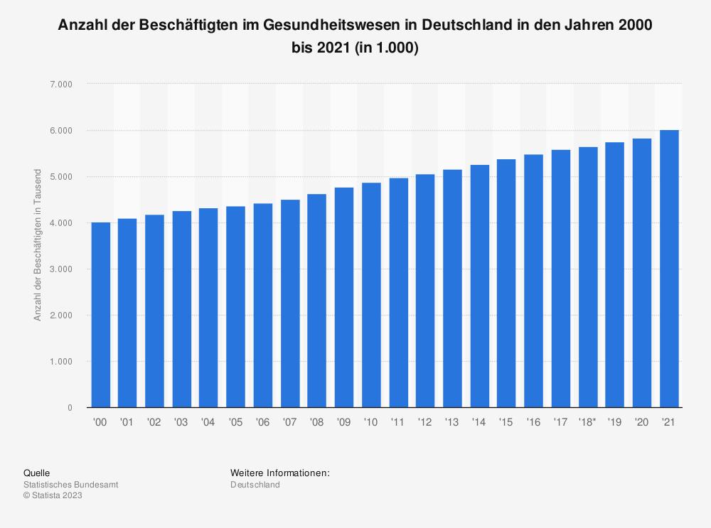 Statistik: Anzahl der Beschäftigten im Gesundheitswesen in Deutschland in den Jahren 2000 bis 2018 (in 1.000) | Statista
