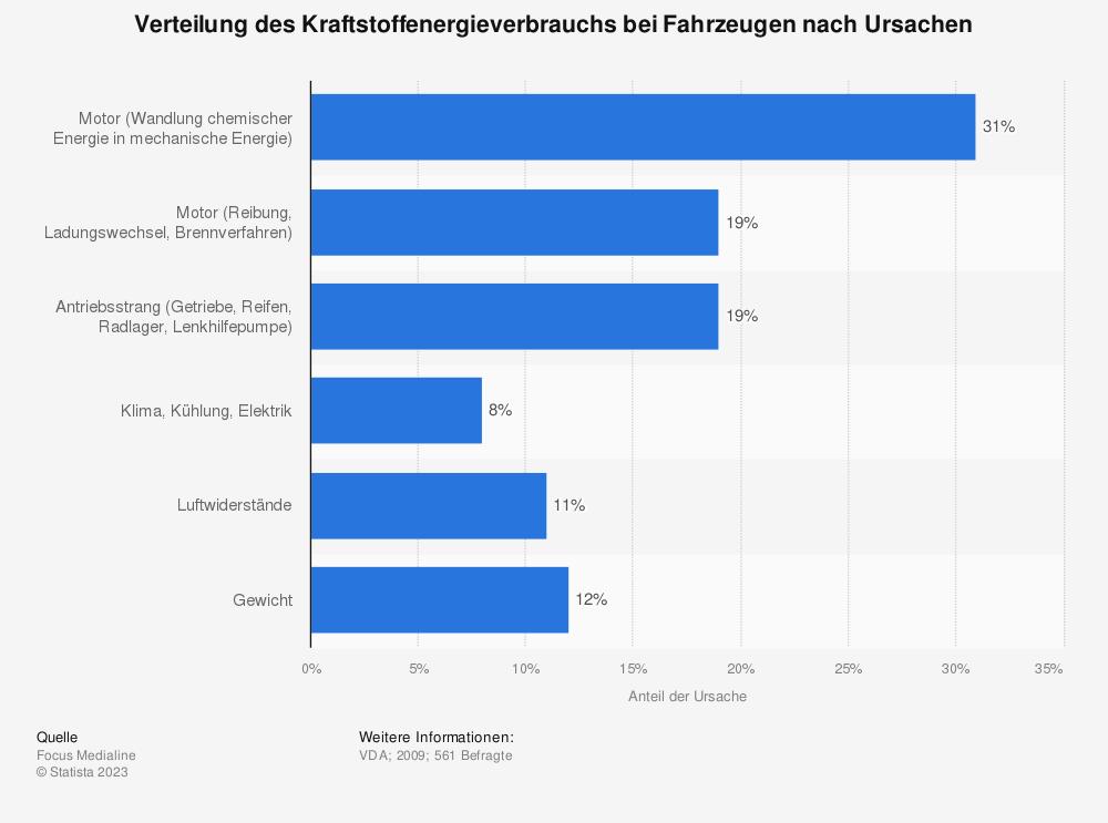 Statistik: Verteilung des Kraftstoffenergieverbrauchs bei Fahrzeugen nach Ursachen | Statista