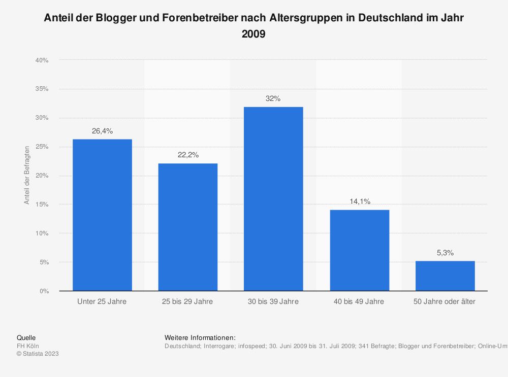 Statistik: Anteil der Blogger und Forenbetreiber nach Altersgruppen in Deutschland im Jahr 2009 | Statista