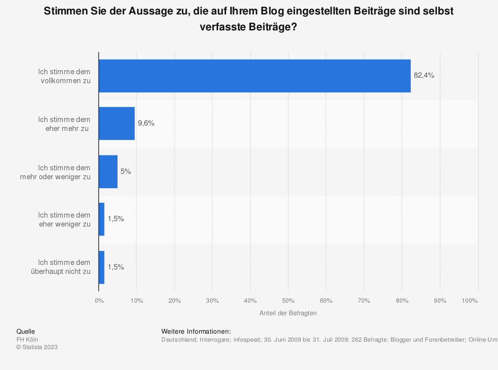 Statistik: Stimmen Sie der Aussage zu, die auf Ihrem Blog eingestellten Beiträge sind selbst verfasste Beiträge? | Statista