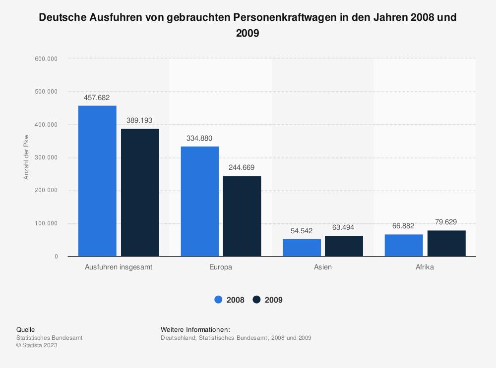 Statistik: Deutsche Ausfuhren von gebrauchten Personenkraftwagen in den Jahren 2008 und 2009 | Statista